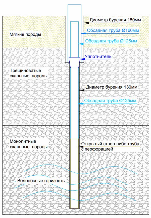 Схема бурения