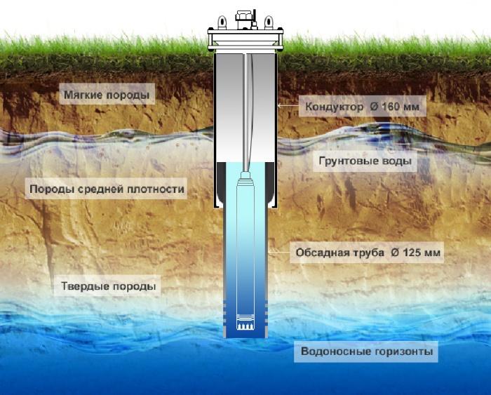 Схема устройства кондуктора скважины на воду